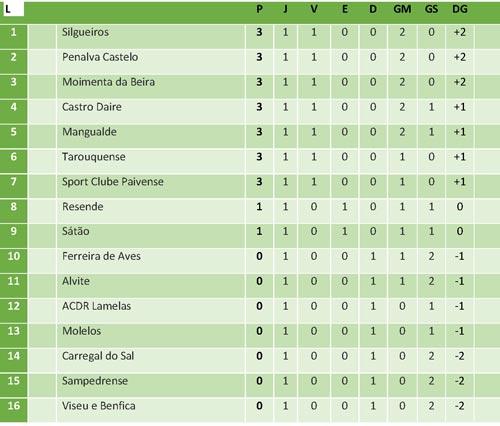 Ed683_Desporto-Jornadas_União-Sampedrense-Tabela